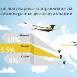 Бизнес-авиация завершила год с подъемом в 30%